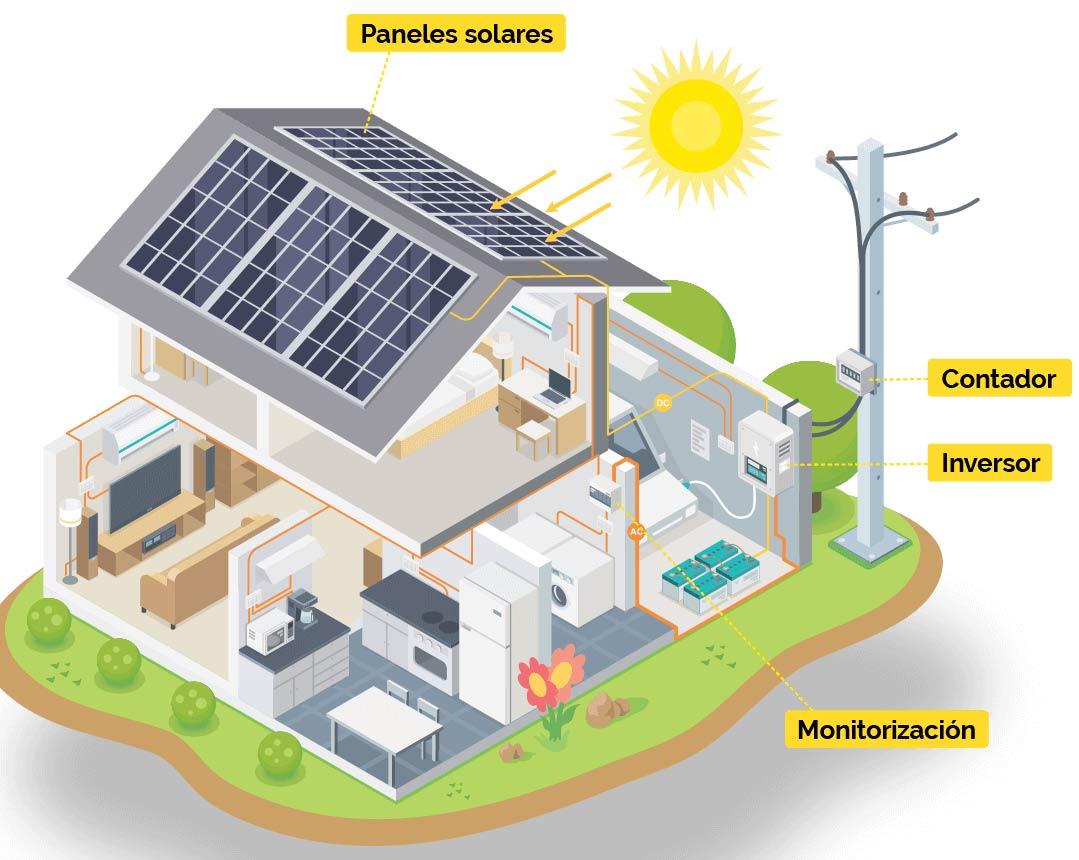 esquema instalacion paneles solares tenerife