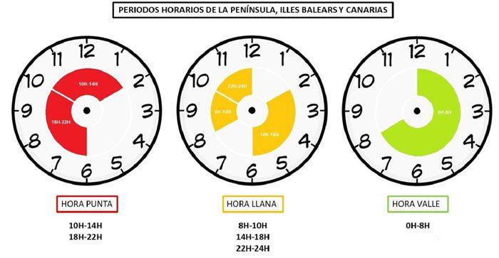 horario factura luz